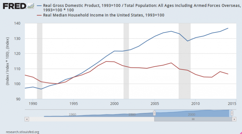 GDP/Income Graph